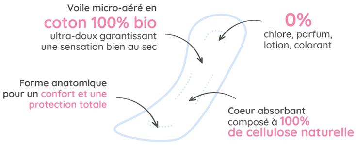 Détail composition protège-lingerie Tadam